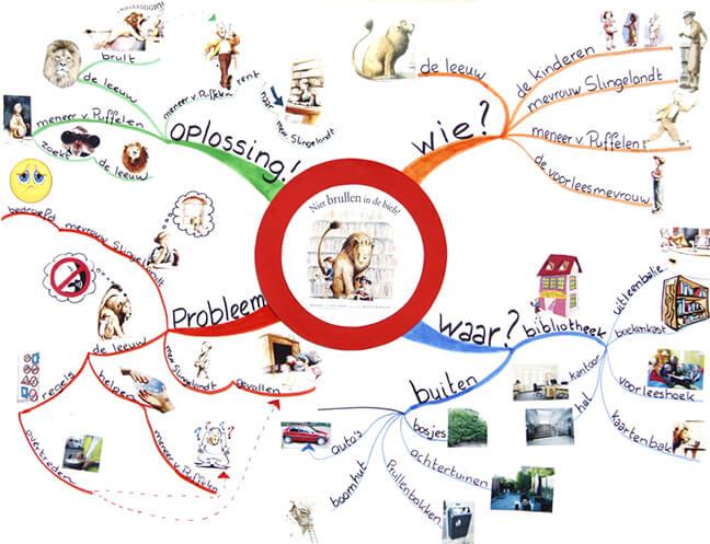 Mindmap voor kleuters met afbeeldingen en tekst