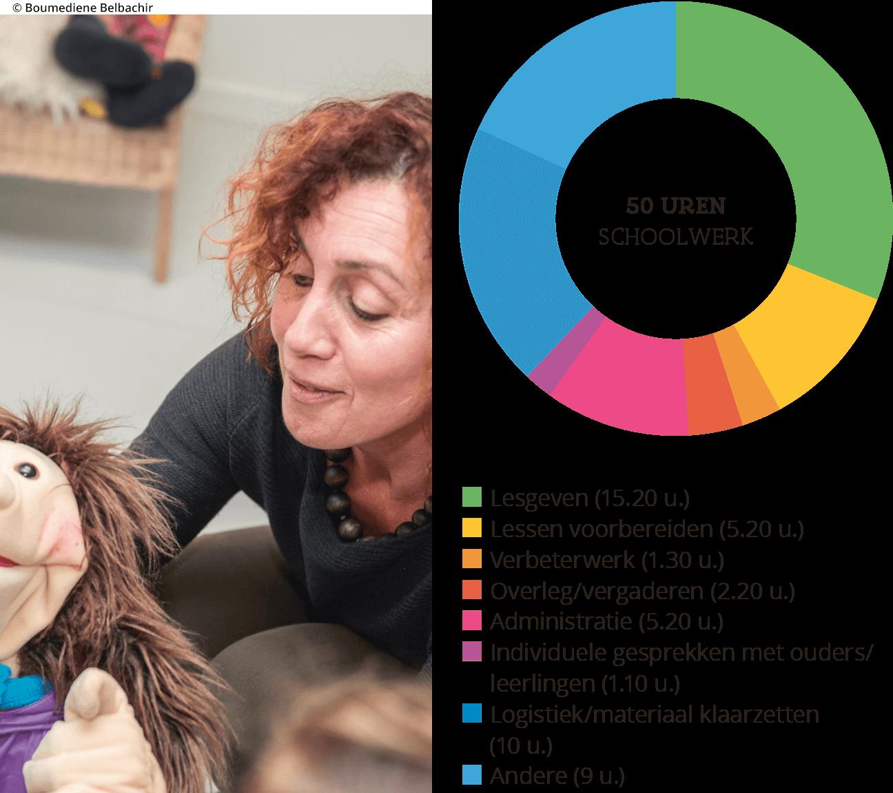 grafiek met tijdsbesteding van Ann Goossens